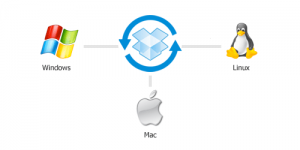 Interopérabilité multi OS (Window/Mac/Linux) de Dropbox